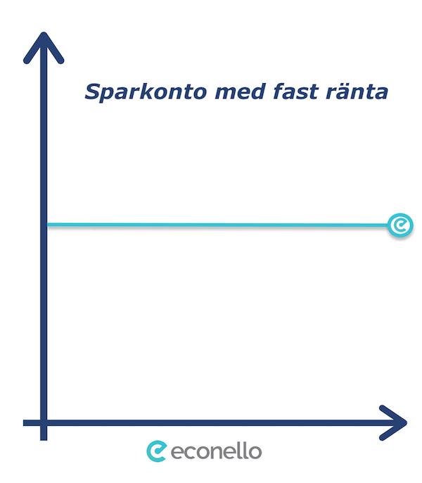 infografik - sparkonto med fast ränta