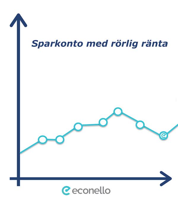 Infografik - sparkonto med rörlig ränta